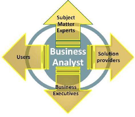 Sample Resume: Business Analyst Aurthor - Dice Insights